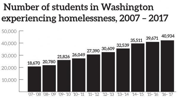 Source: Schoolhouse Washington