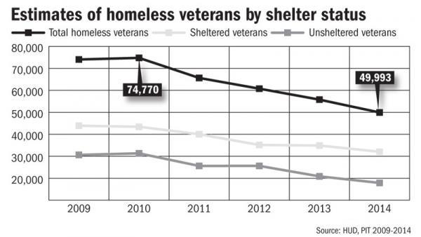 Estimates of homeless veterans by shelter status