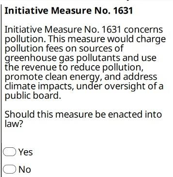 Initiative 1631 was not approved by Washington voters in the midterm election. Oil companies spent millions in advertising to defeat the measure.