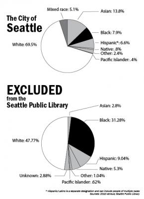 Hispanic/Latino is a separate designation and can include people of multiple races. Sources: 2010 census; Seattle Public Library