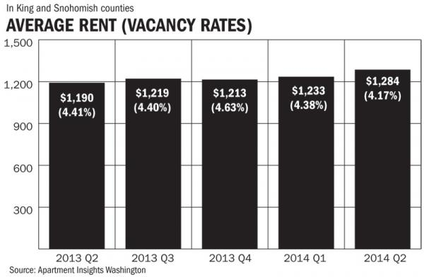 Average Rent (Vacancy Rates)