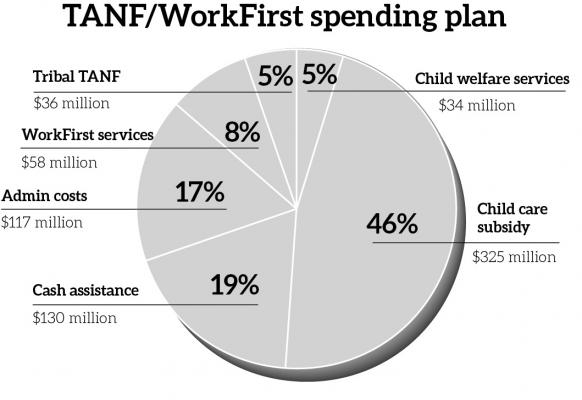 TANF/WorkFirst spending plan