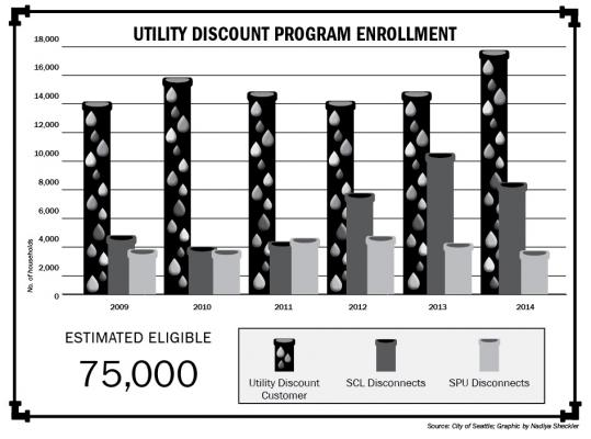 Utility discount program enrollment graphic