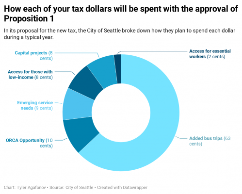Chart by Tyler Agafonov | Source: City of Seattle | Created with Datawrapper