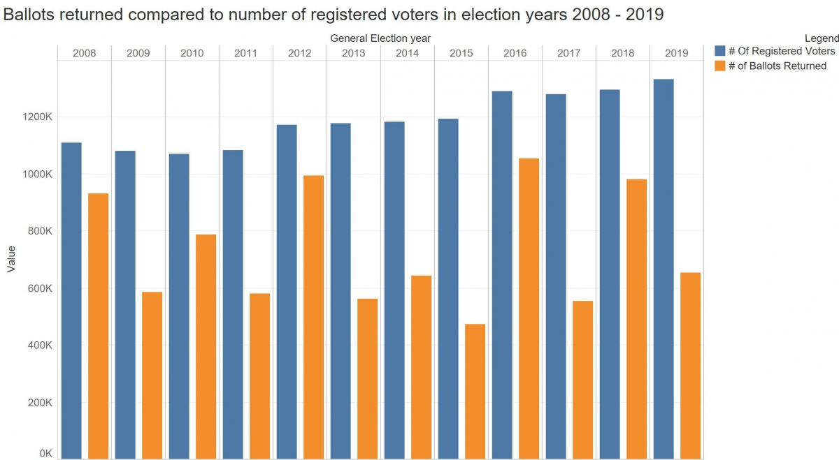 Note that more ballots were returned during presidential election years 2008, 2012 and 2016. 2018 also saw the highest ballot return for midterm elections.