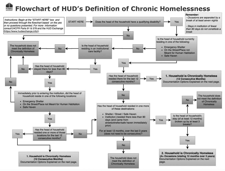 Flowchart of HUD's Definition of Chronic Homelessness