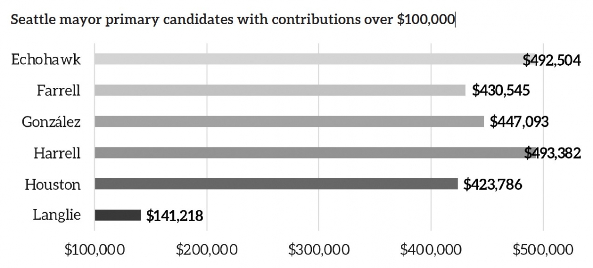 Chart by Henry Behrens / Source: Seattle's Ethics and Elections Commission
