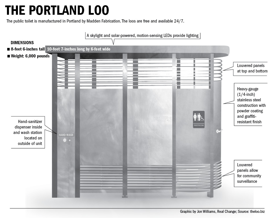 The public toilet is manufactured in Portland by Madden Fabrication. The loos are free and available 24/7.