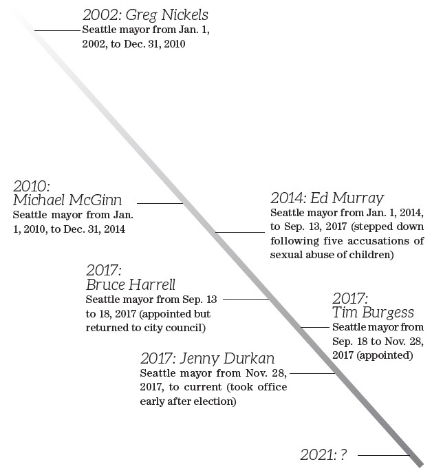 Seattle's mayor is a high turnover position. Although mayoral elections have only occurred five times in the last two decades, Seattle has had six mayors in that span. Only one stayed longer than one term. For comparison, Cleveland, which is similar to Se