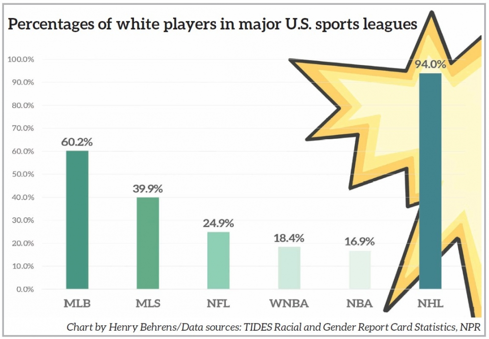 Percentages of white players in major U.S. sports leagues. Chart by Henry Behrens/Data sources: TIDES Racial and Gender Report Card Statistics, NPR