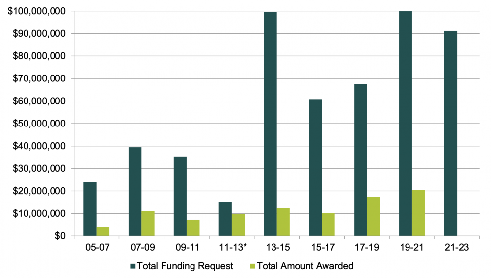 Pedestrian and Bicyclist Program funding requested and awarded 2005-2023. Charts courtesy of the Washington State Department of Transportation