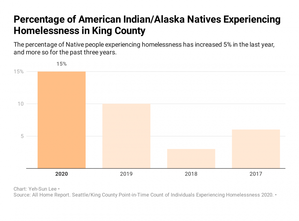 Percentage of American Indian/Alaska Natives experiencing homelessness in King County.
